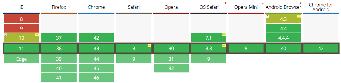 CanIUse Support Chart showing flexbox is supported in all modern browsers