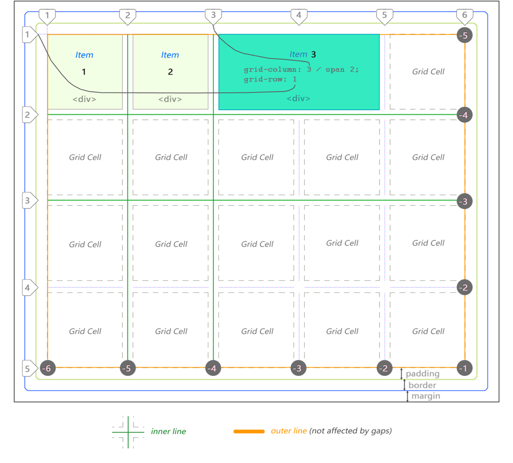 illustration of a complex CSS grid layout