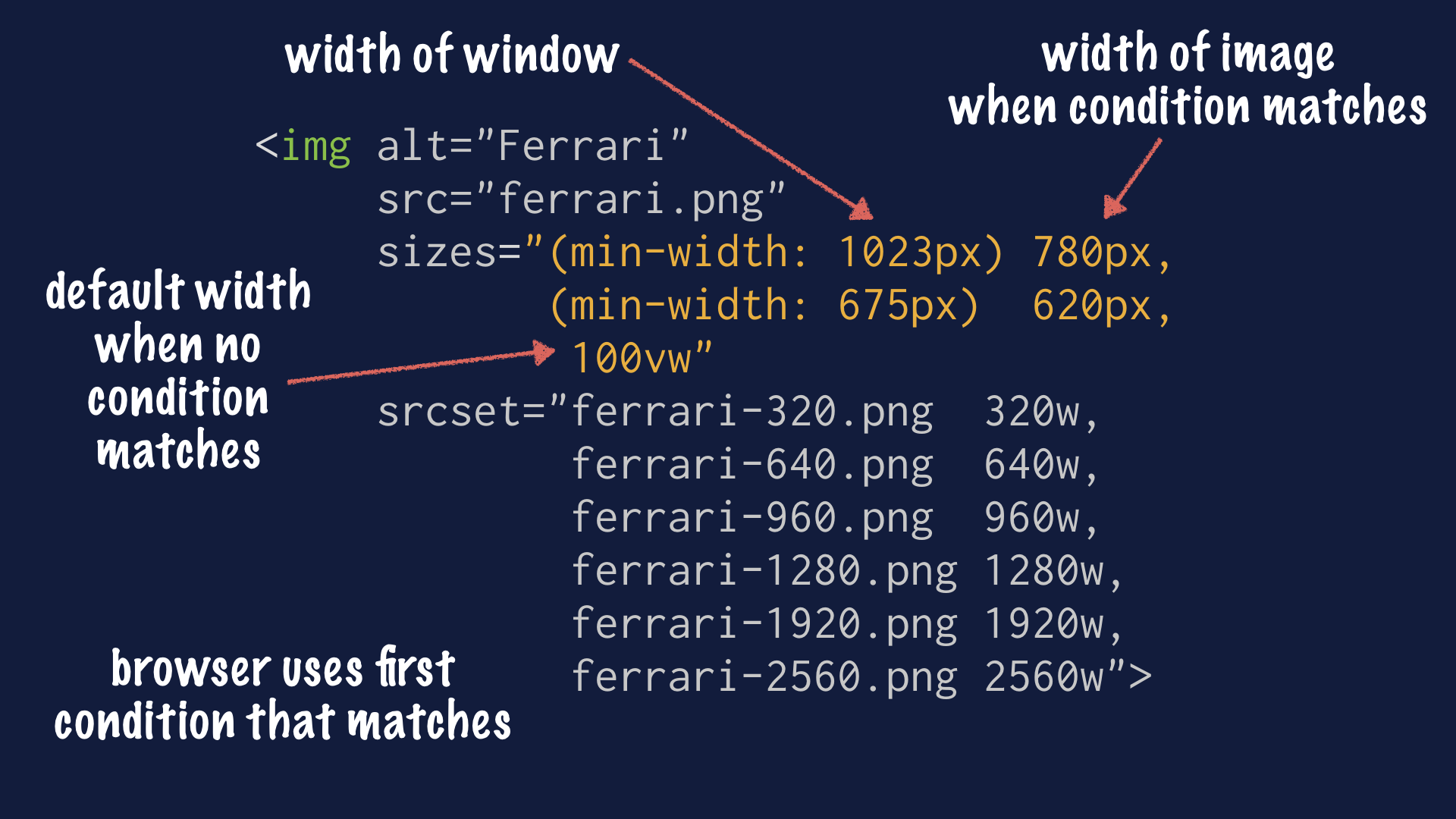 Labeled screenshot of responsive image code example, showing the sizes attribute, pointing out that it contains media queries describing the width of the window, and the width of the image when that condition matches. The last item has no media query and is the default width when no condition matches. The browser users the first condition that matches.