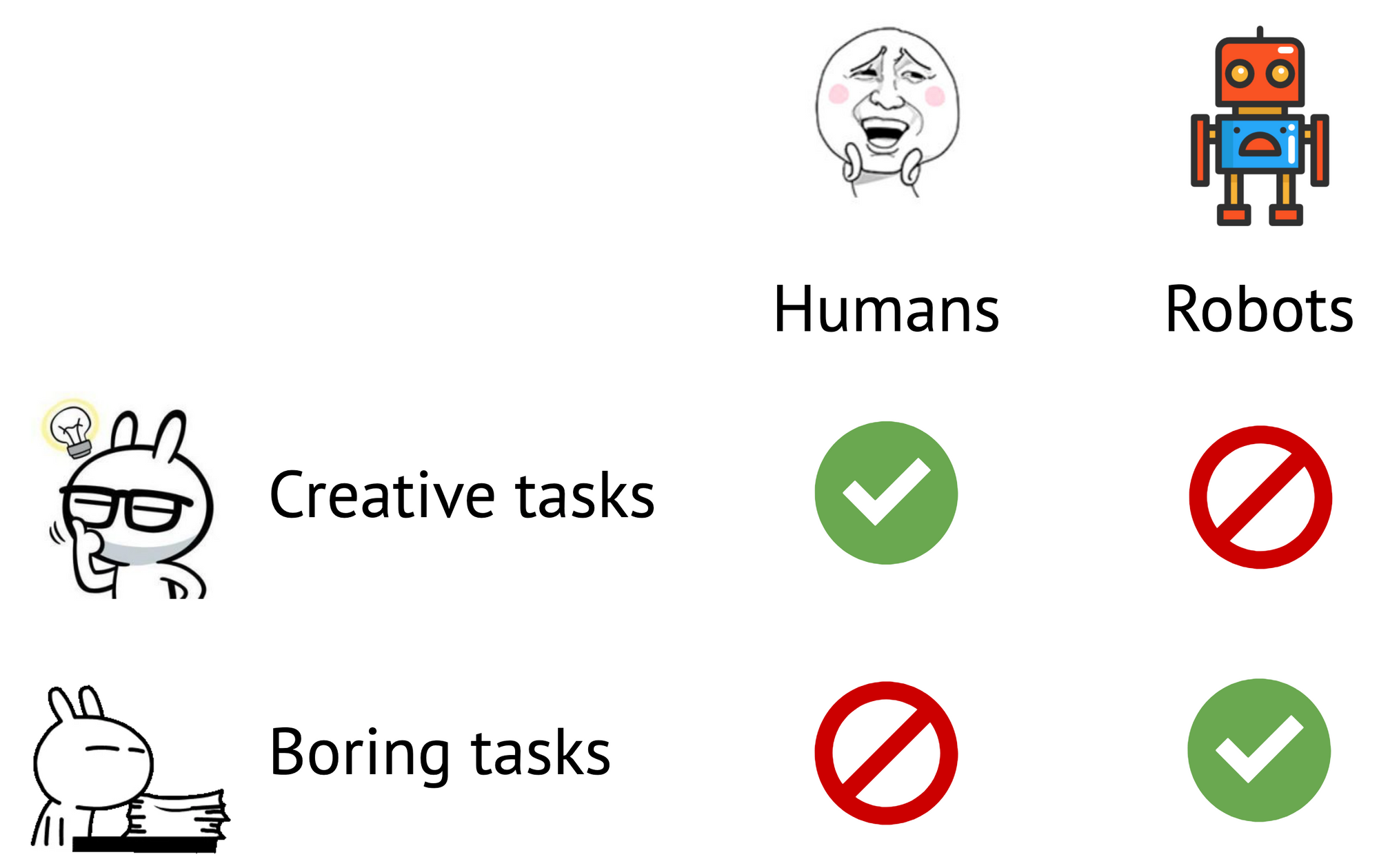 A silly chart showing that humans excel at creative tasks while robots excel at boring tasks.